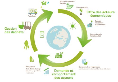 L'économie circulaire, un système créateur de valeurs